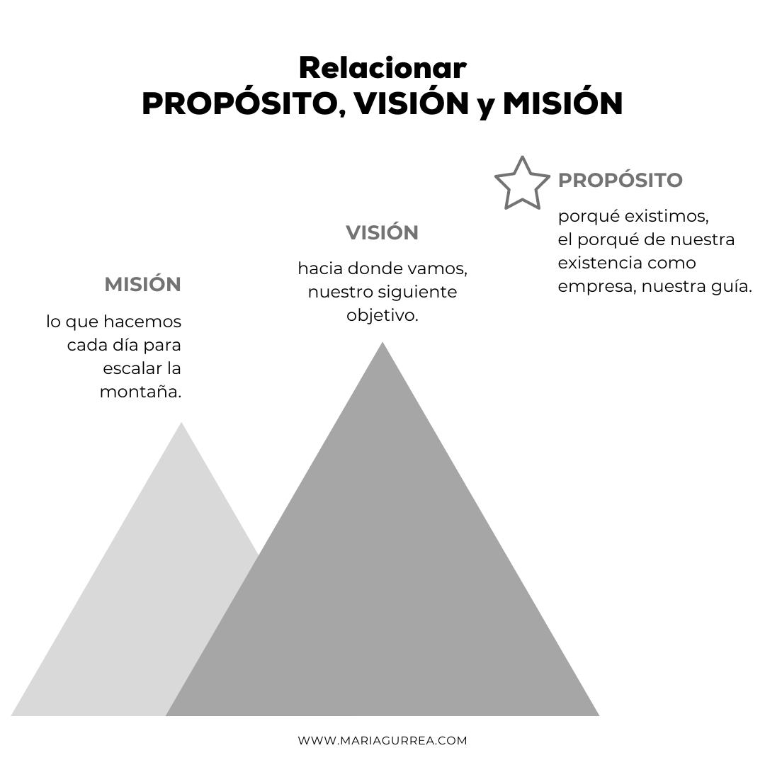 mision vision proposito